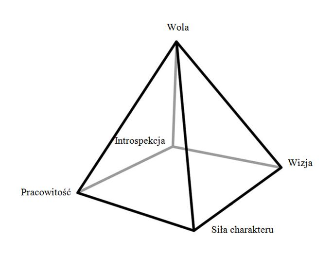 piramida woli